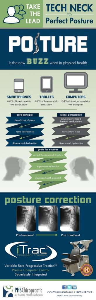 blog picture of infographic of posture and tech neck from using various computer devices