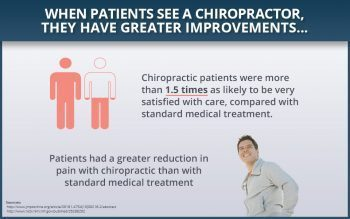 blog picture of infographic on chiropractic and patients greater improvement