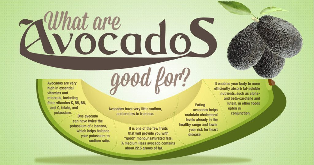 blog picture of avocado and their benefits listed