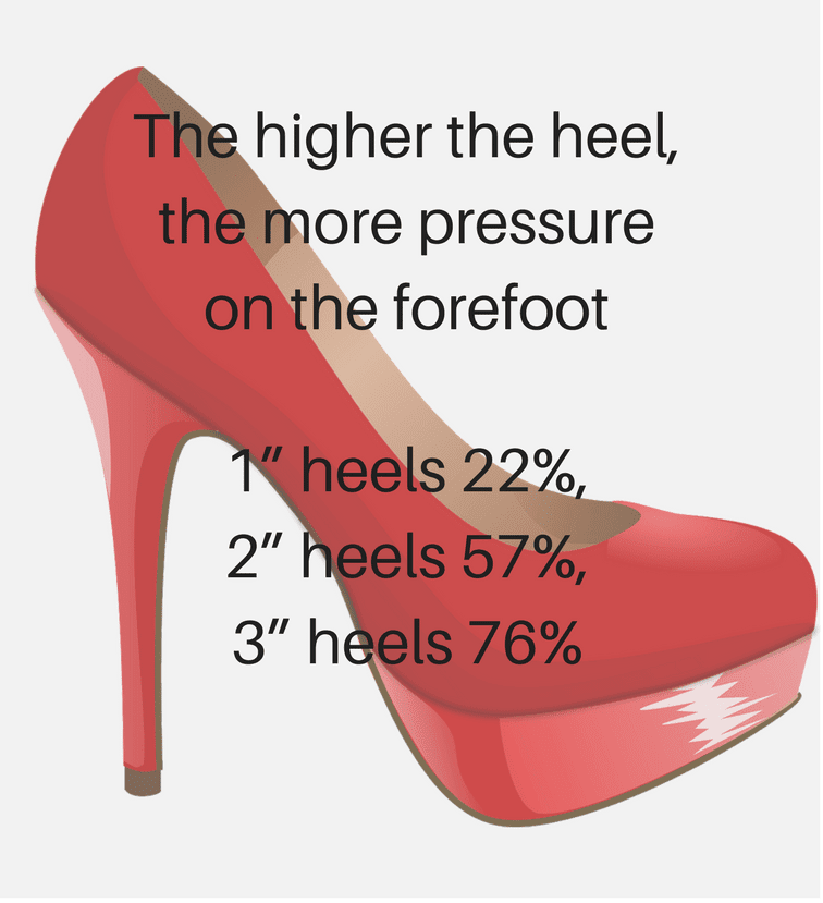 Can High Heel Shoes Cause Knee Pain