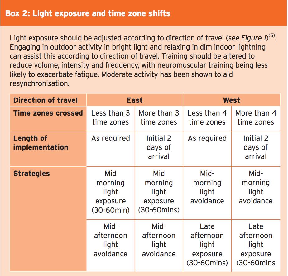 Spostamenti del fuso orario di esposizione alla luce della scatola