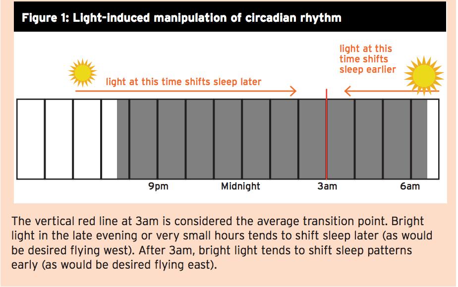Figura Manipolazione indotta dalla luce del ritmo circadiano