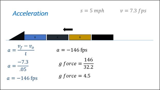 Acceleration Graph Part 2 - El Paso Quiropráctico