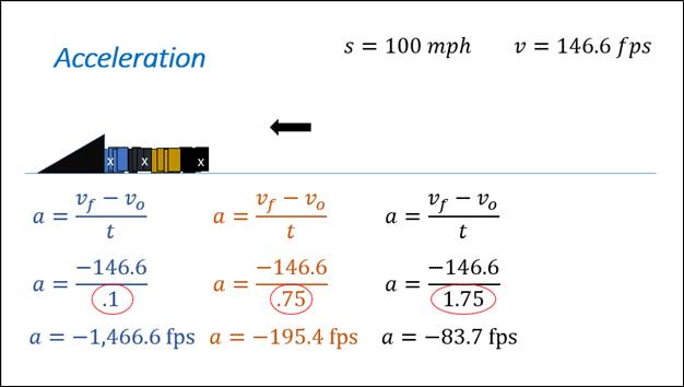 Acceleration Graph - El Paso Chiropractor