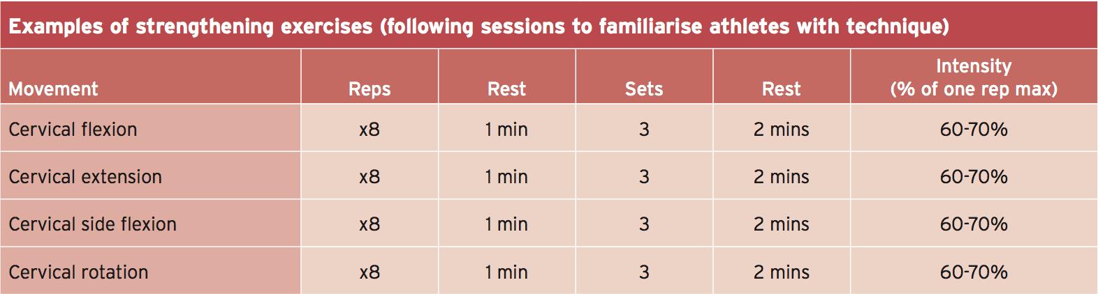 ejemplos de ejercicios de fortalecimiento