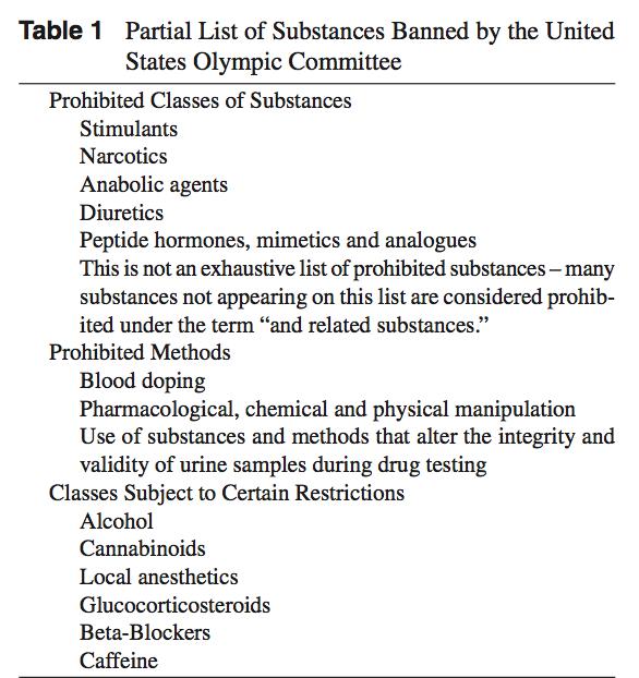 ergogenic table 1