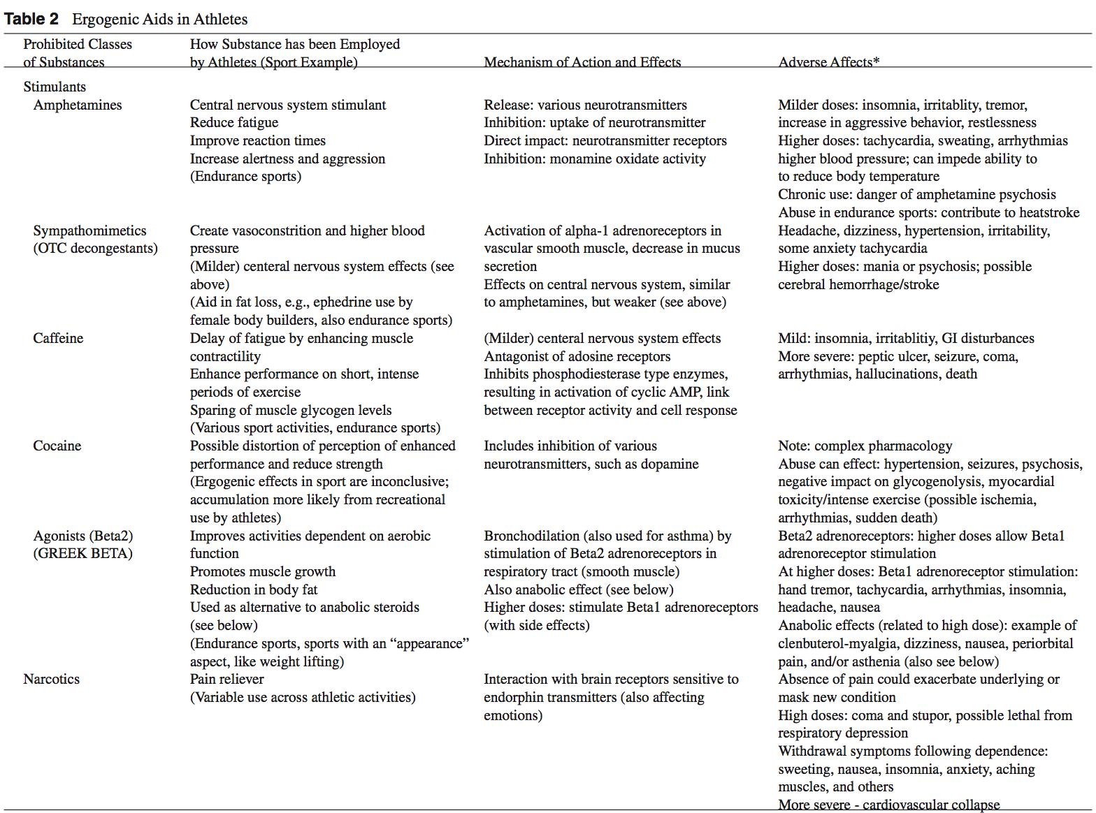 эргогенная таблица 2