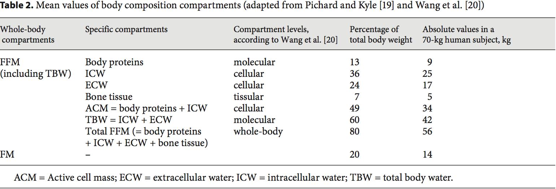 mesa de composición corporal 2