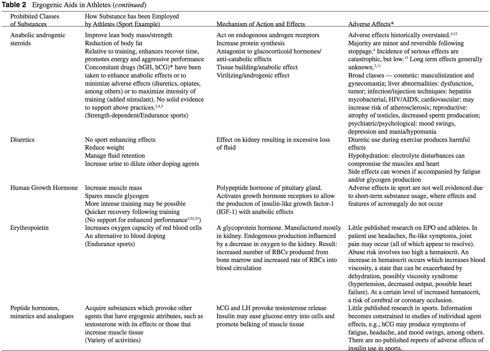 эргогенная таблица 2 contd
