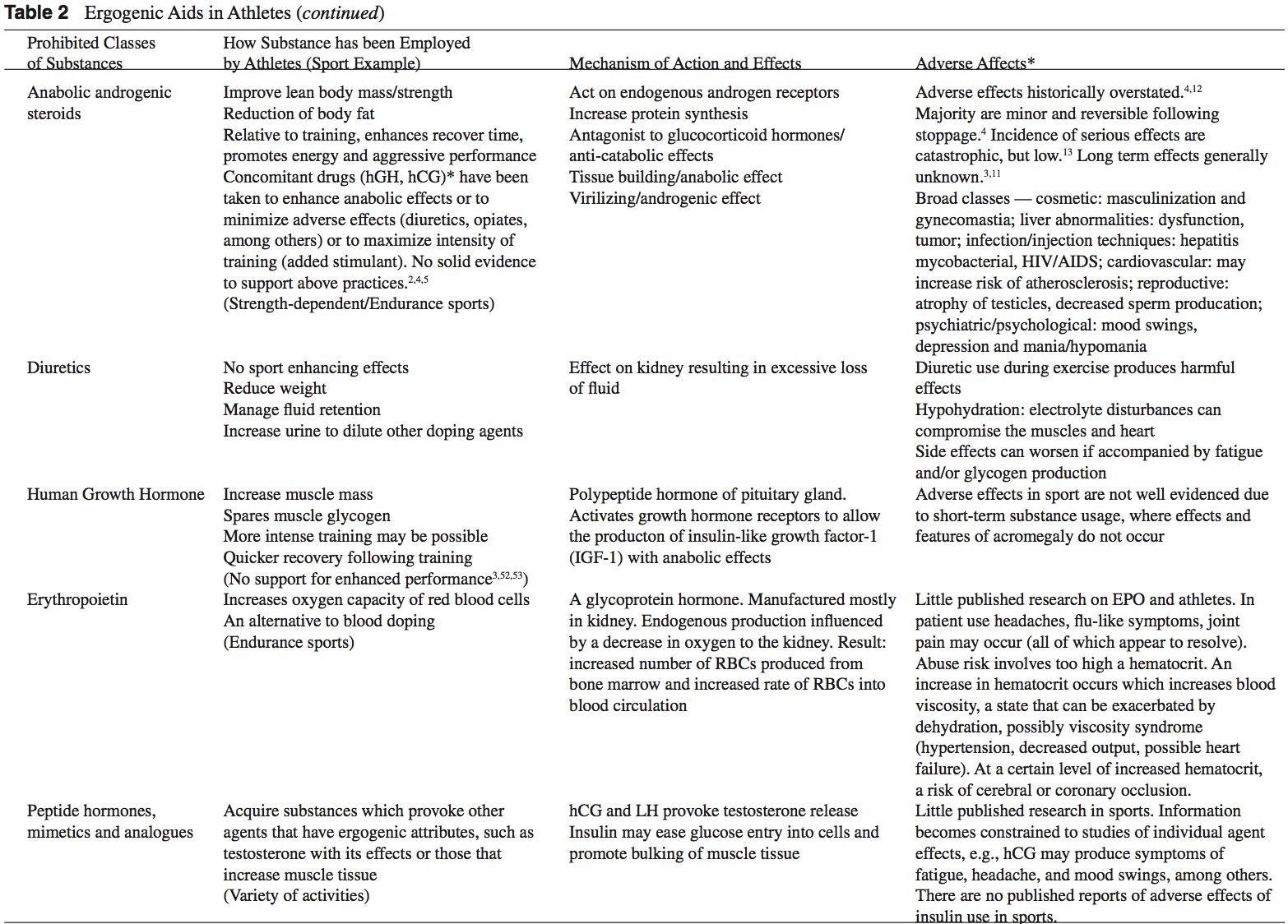 ergogenic table 2 contd