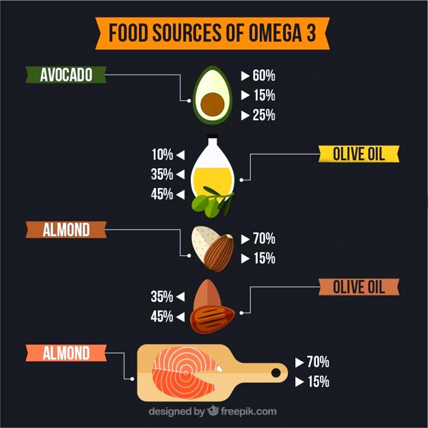 dietary foods omega 3 infographic