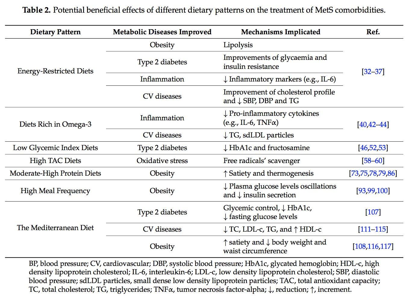 dietary table 2