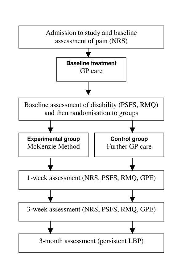 Figura 1 Flujo de participantes a través del estudio