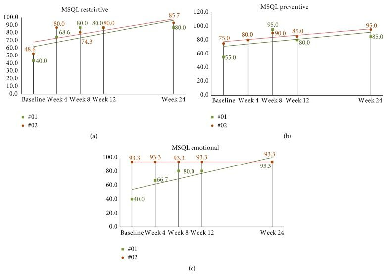 Figure 10 24 Week MSQL Scores in Long Term Follow p Subjects