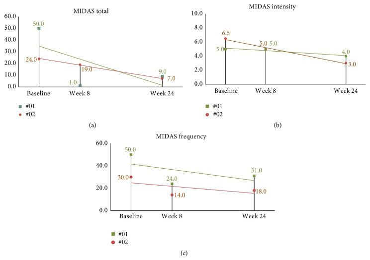 Figure 11 24 Week MIDAS Scores in Long Term Follow Up Subjects