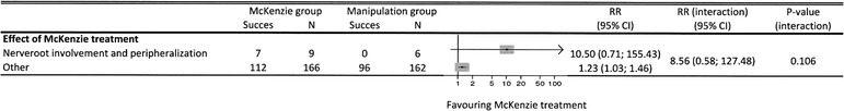 Slika 2 Utjecaj dva klinički važna prediktora kombinirana na učinak liječenja