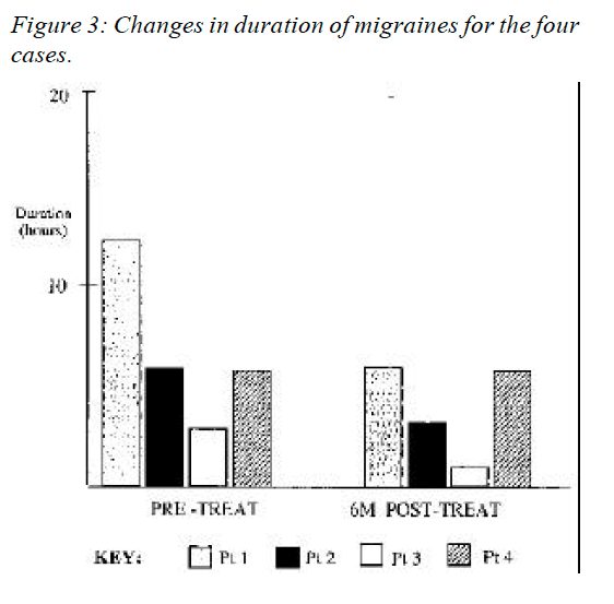 Figure 3 Changes in Duration of Migraines for the Four Cases
