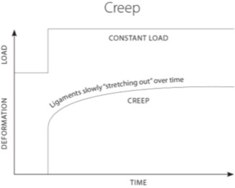 Figur 3 Ligament Laxity og Creep