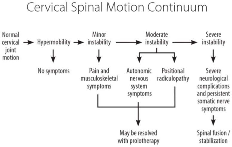 Figur 4 Cervikal Spinal Motion Continuum og Rolle Proloterapi