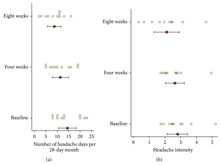 Figure 6 Headache Days and Headache Pain Intensity from Diary