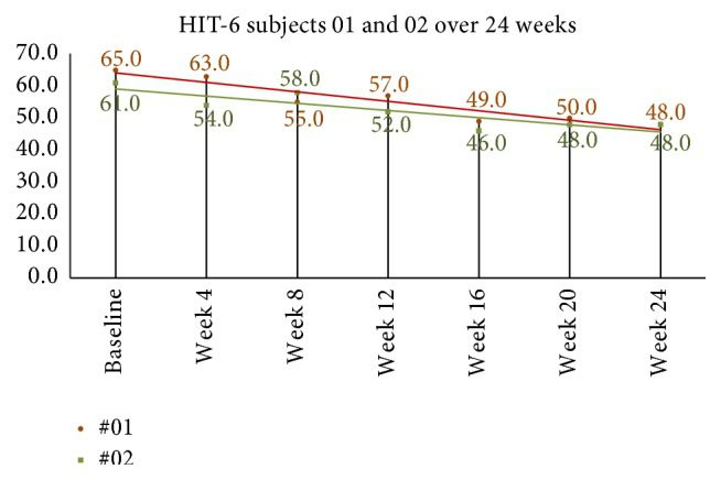 Figure 9 24 Week HIT 6 Scores in Long Term Follow Up Subjects