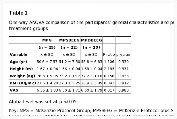 Таблица 1 Односторонняя ANOVA Сравнение информации участников