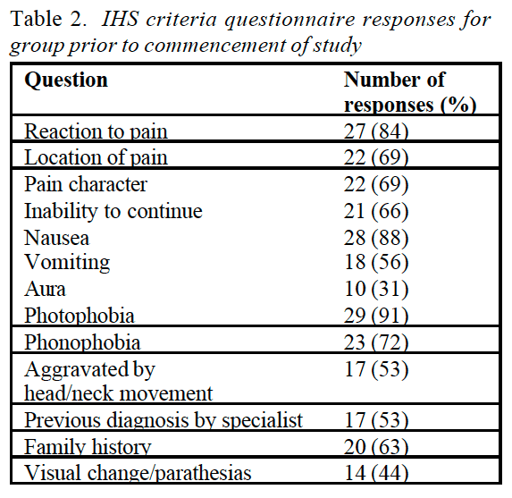 Table 2 IHS Criteria Questionnaire Responses for Group Prior to Commencement of Study | Dr. Alex Jimenez | El Paso, TX Chiropractor