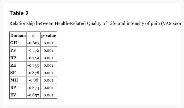 Таблица 2 Связь между качеством жизни и интенсивностью боли
