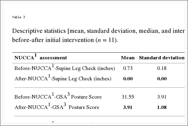 Table 3 Descriptive Statistics of NUCCA Assessments