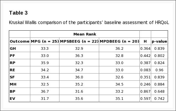 Таблица 3 Kruskal Wallis Сравнение информации участников