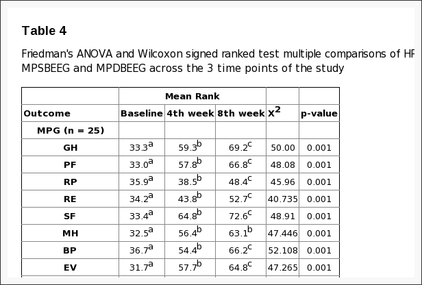Table 4 Friedman's ANOVA and Wilcoxon Signed Ranked Test Multiple Comparisons