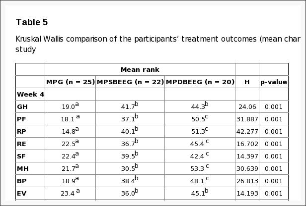Таблица 5 Kruskal Wallis Сравнение результатов лечения участников