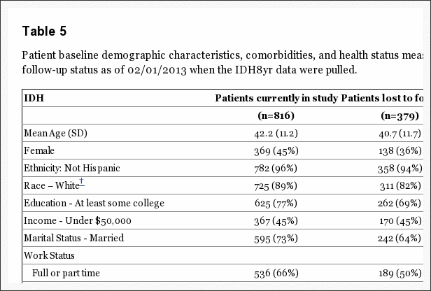 Table 5 Patient Baseline Demographic Characteristics, Comorbidities and Health Status Measures