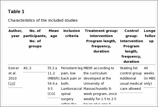 Tabla 1 Características de los estudios incluidos