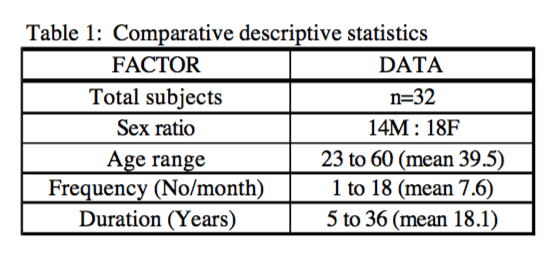 Table 1 Comparative Descriptive Statistics