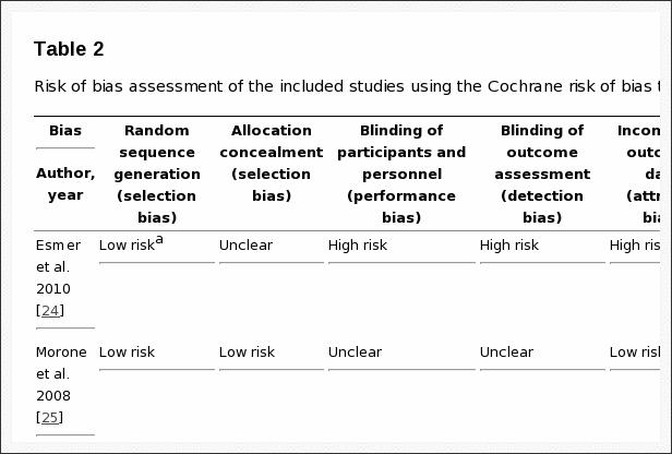 Tabla 2 Evaluación del riesgo de sesgo de los estudios incluidos
