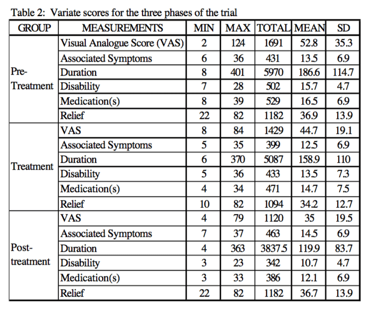 Table 2 Variate Scores for the Three Phases of the Trial