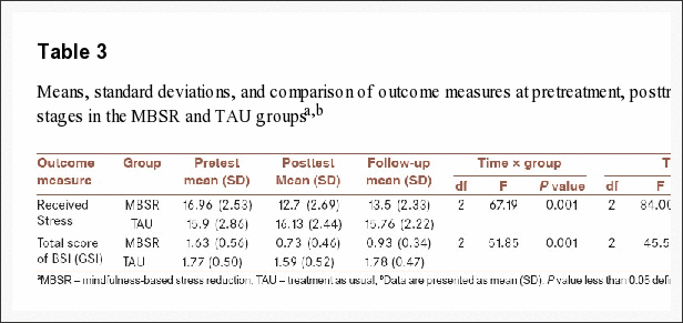 Table 3 Means, Standard Deviations and Comparison of Outcome Measures