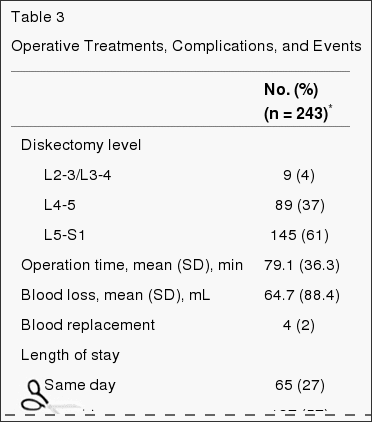 Table 3 Operative Treatments, Complications and Events