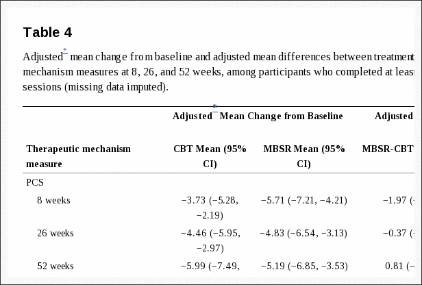 Table 4 Adjusted Mean Change from Baseline and Adjusted Mean Differences