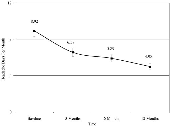 Figure 1 Headache Days per Month at Baseline, 3 Months, 6 Months, and 12 Months