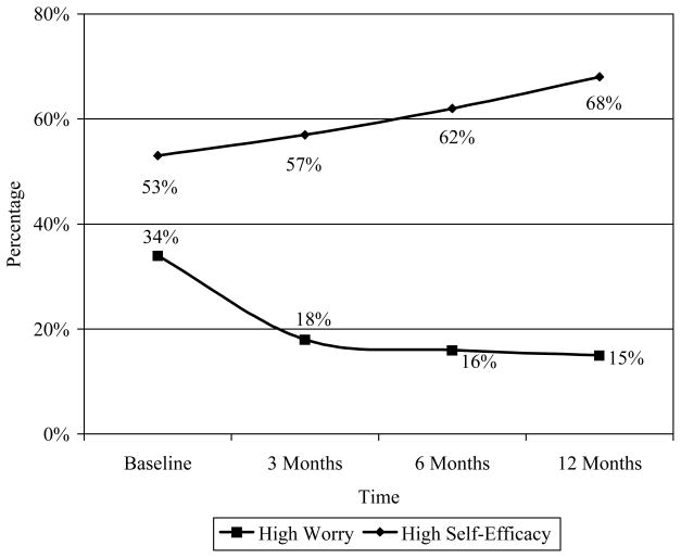 Figure 6 Percentage of Individuals with High Worry and High Self-Efficacy at Each Time Point