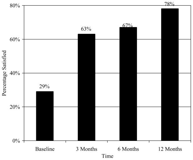 Figure 7 Satisfaction with Headache Care