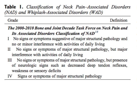Tabla 1 Clasificación de los trastornos asociados al dolor de cuello y los trastornos asociados al latigazo cervical