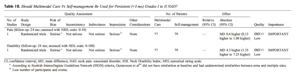 Table 10 Multimodal Care vs Self-Management