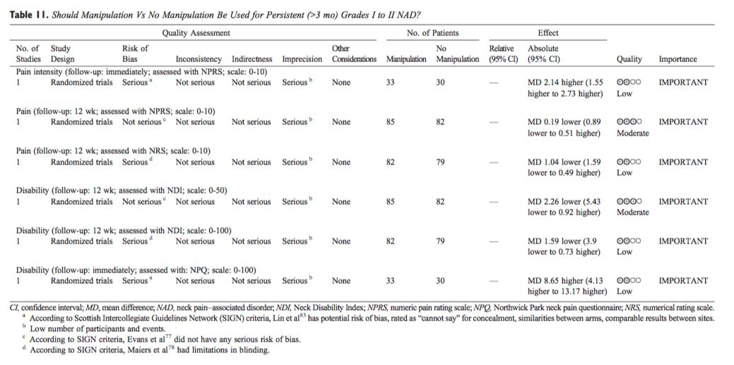 Table 11 Manipulation vs No Manipulation