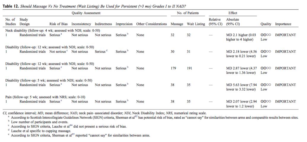 Tabla 12 Masaje vs Sin tratamiento