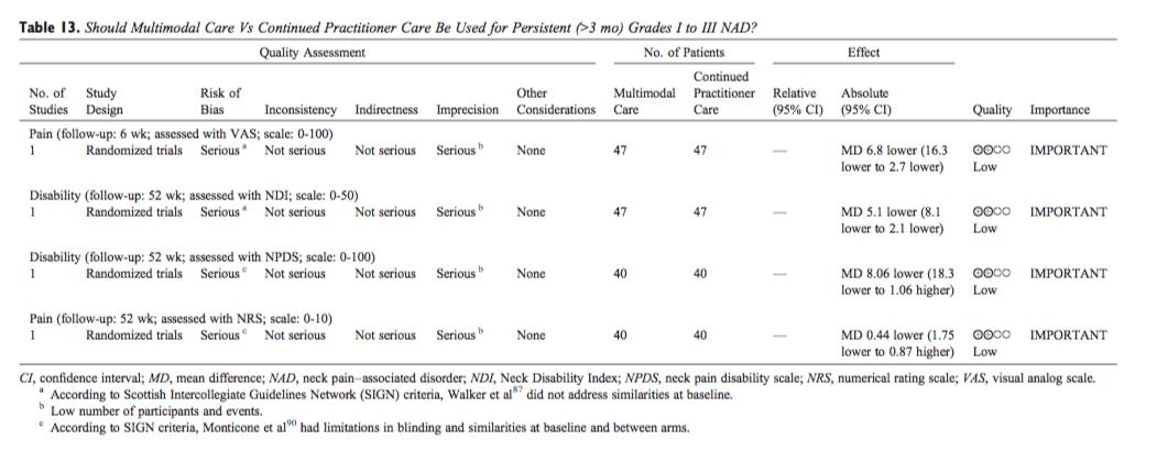 Cuidados multimodales de la tabla 13 versus atención continuada para profesionales