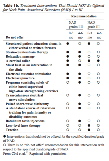 Las intervenciones de tratamiento de la tabla 16 no se ofrecerán para NAD