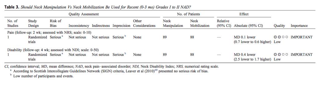 Tabla 3 Manipulación del cuello vs Movilización del cuello